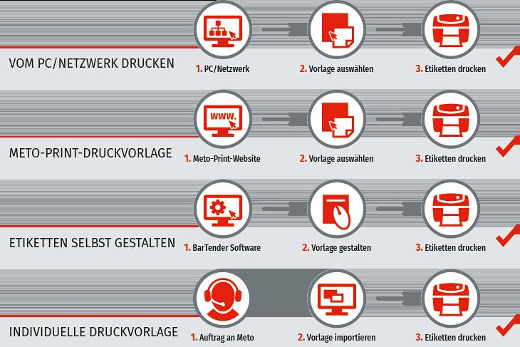 Etiketten Workflows