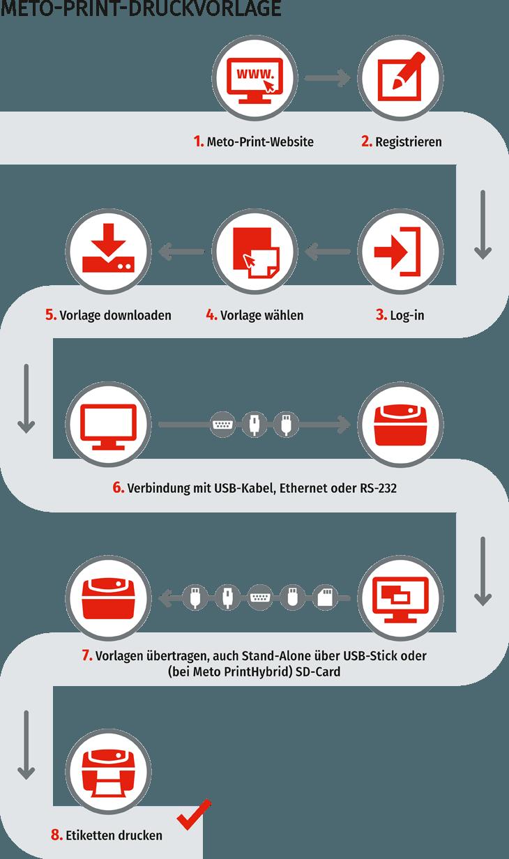 Etiketten Workflow